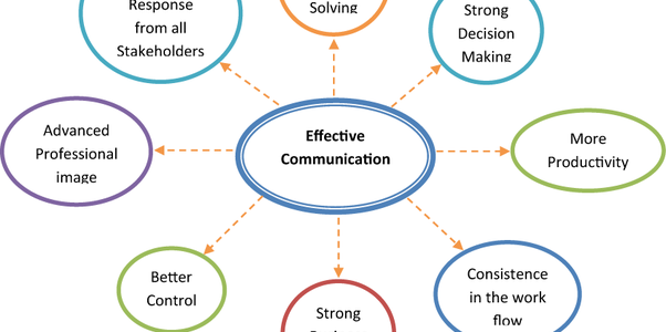 The Top 5 Ways to Improve Communication Skills.
